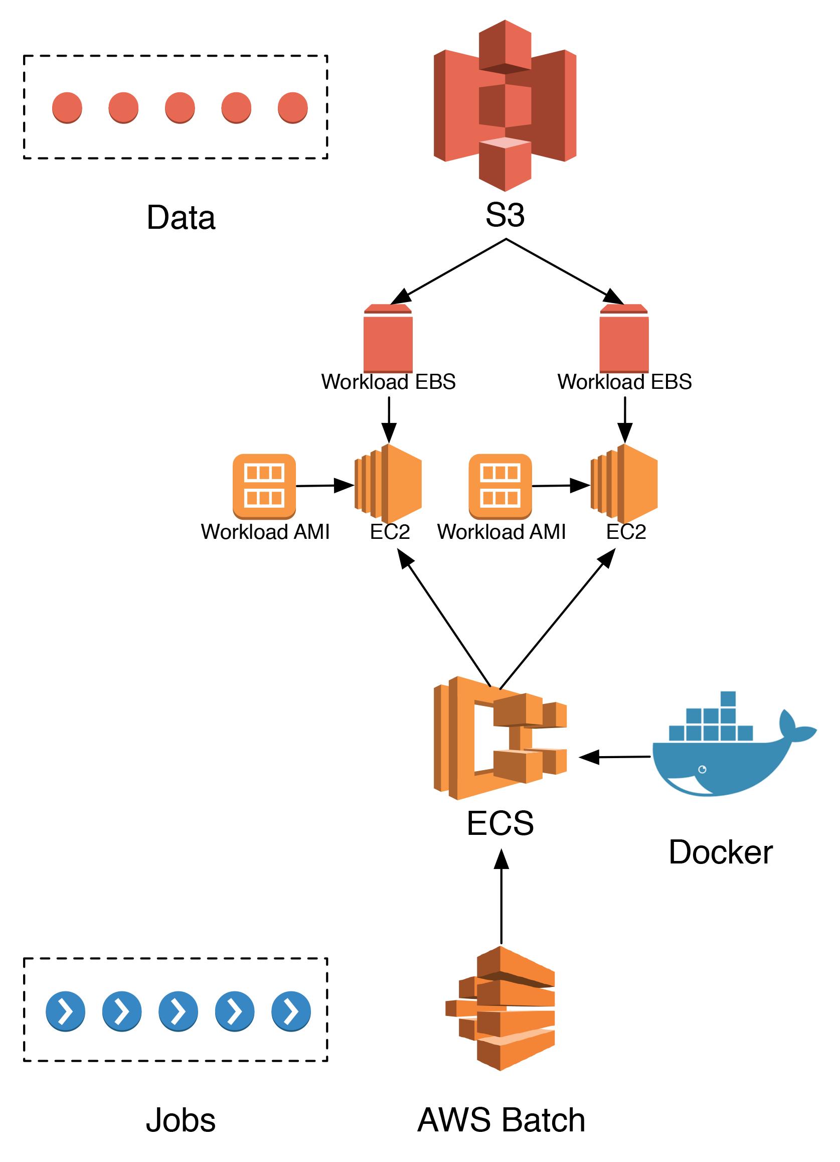 AWS architecture outline - t-neumann github io