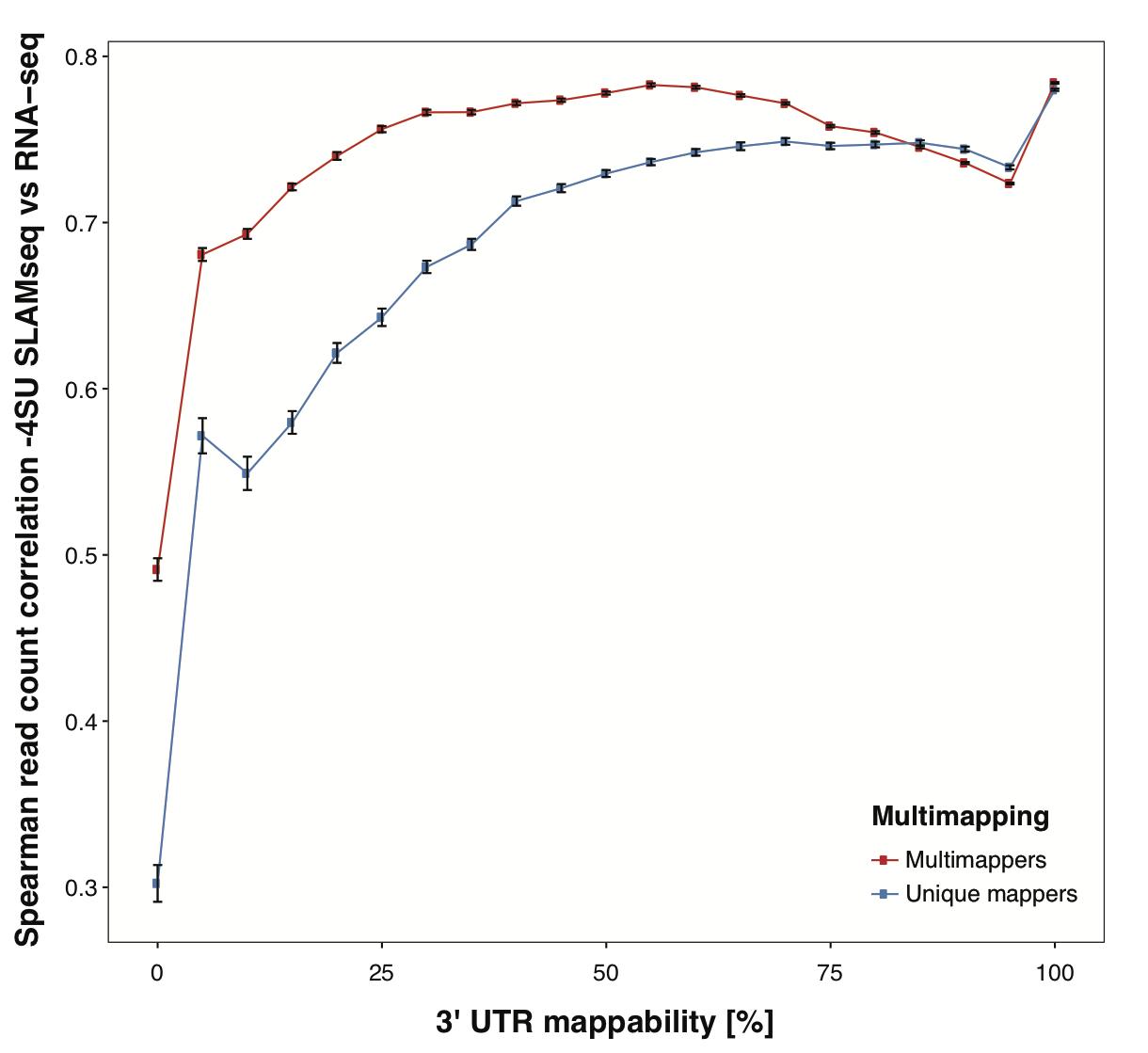 RNA-seq correlation