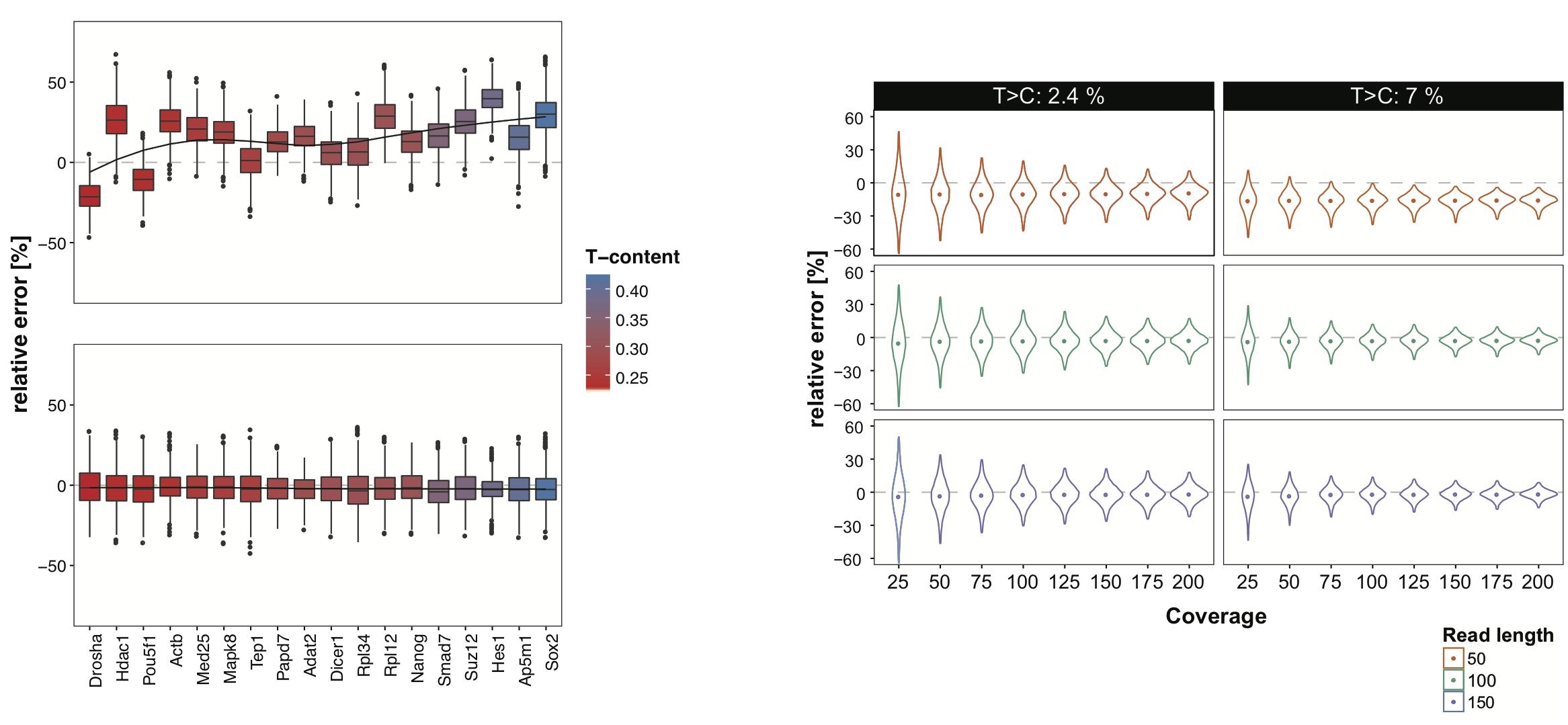 T-content coverage aware quantification